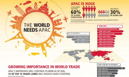 DHL analyzes the Asian trading trend and reveals the effects of the supply chain