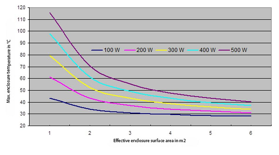 Rittal climate tips: Is a cooling unit really necessary?