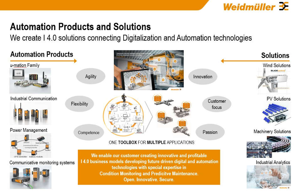 Weidmüller is now presenting its new expertise: Automation Products & Solutions Division