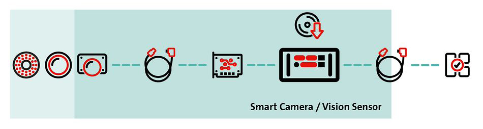 Can Embedded Vision revolutionise imaging and machine vision?